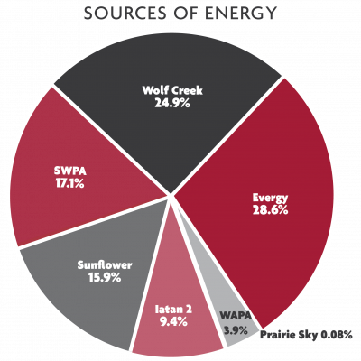 2019 Sources of Energy